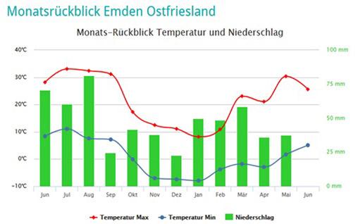 Das Wetter In Ostfriesland Teetied Ostfriesland Reise Magazin